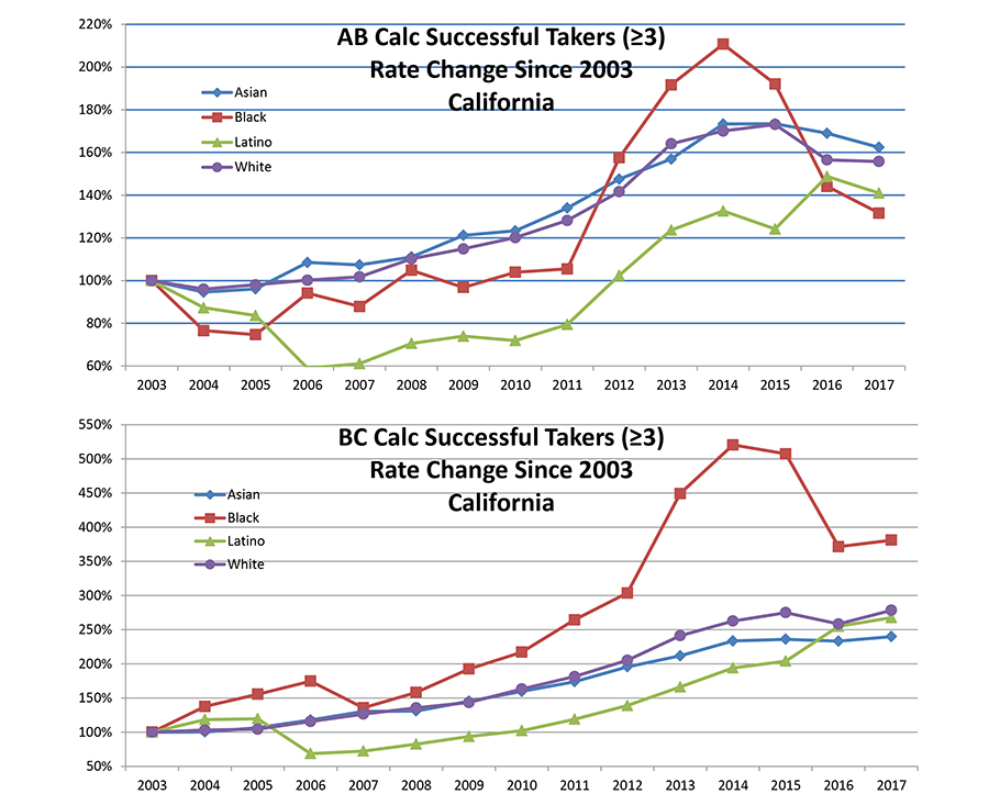 California Flies Blind On Testing: The Troubling Saga Of The