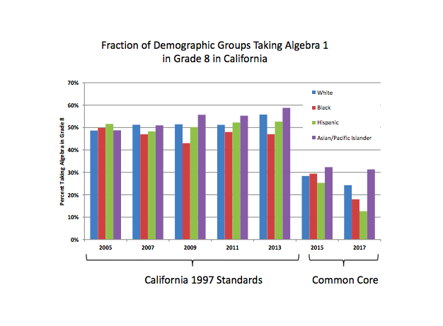 California's Common Core Mistake | Hoover Institution