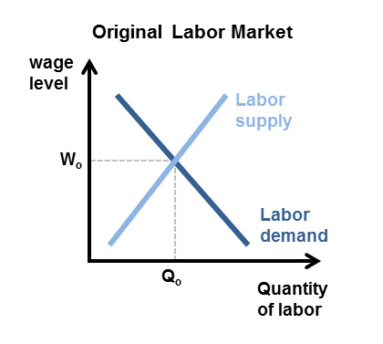 issue of unemployment and demand for skilled and unskilled workers in united states Unemployment and labor market rigidities: europe versus north america  you  have obtained prior permission, you may not download an entire issue  an  increase in the relative demand for skilled workers (as against unskilled workers.