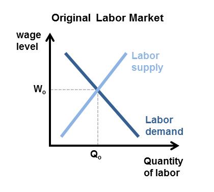 research in labor economics
