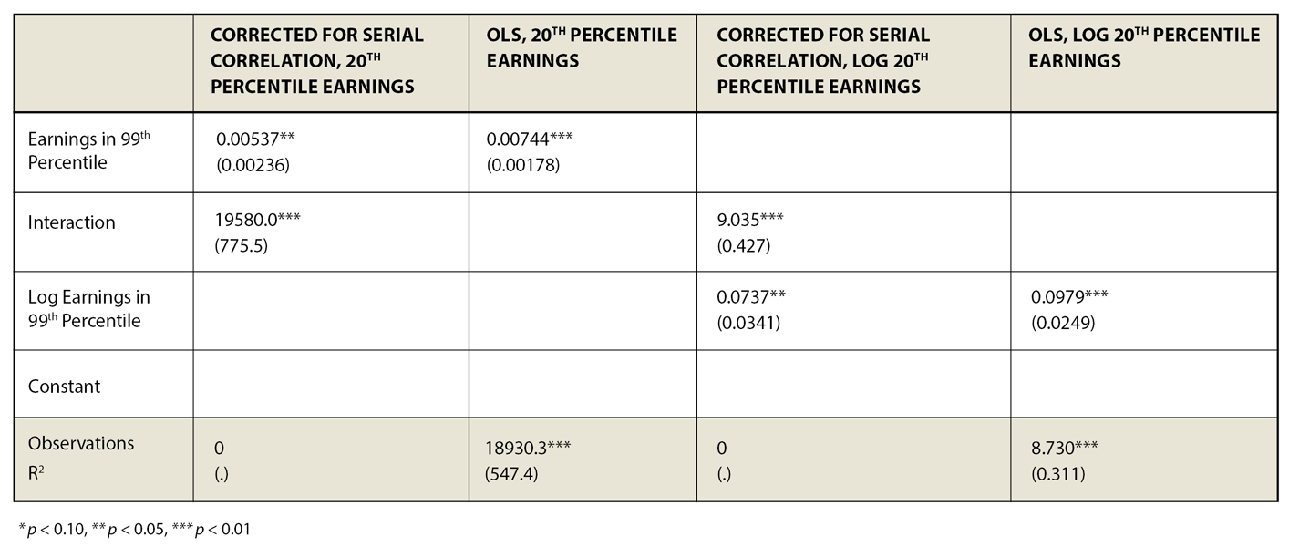 how to find the 20th percentile