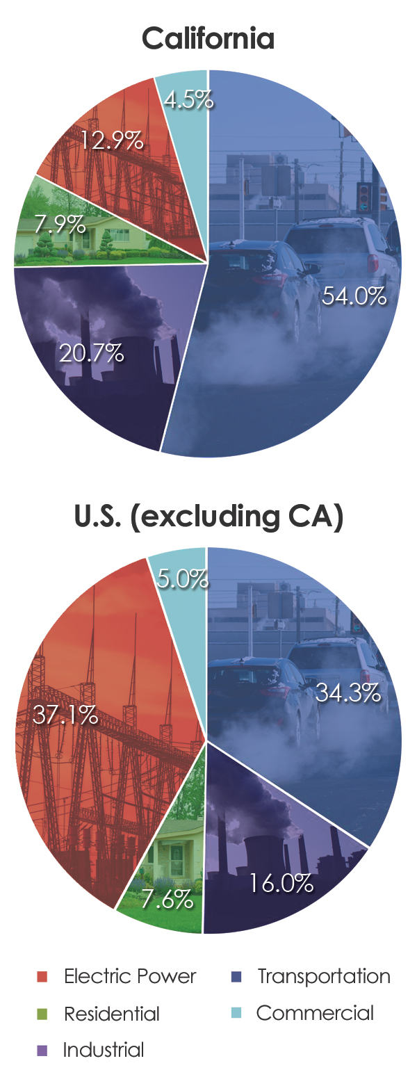 The democratic split over electric vehicles and a petroleum source us energy information administration energy related carbon dioxide emissions at the state level 2000 2013 table 4 nvjuhfo Choice Image
