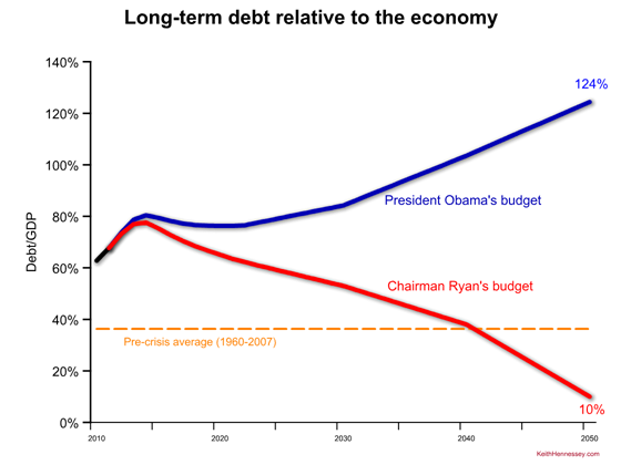 long term debt comparison obama ryan