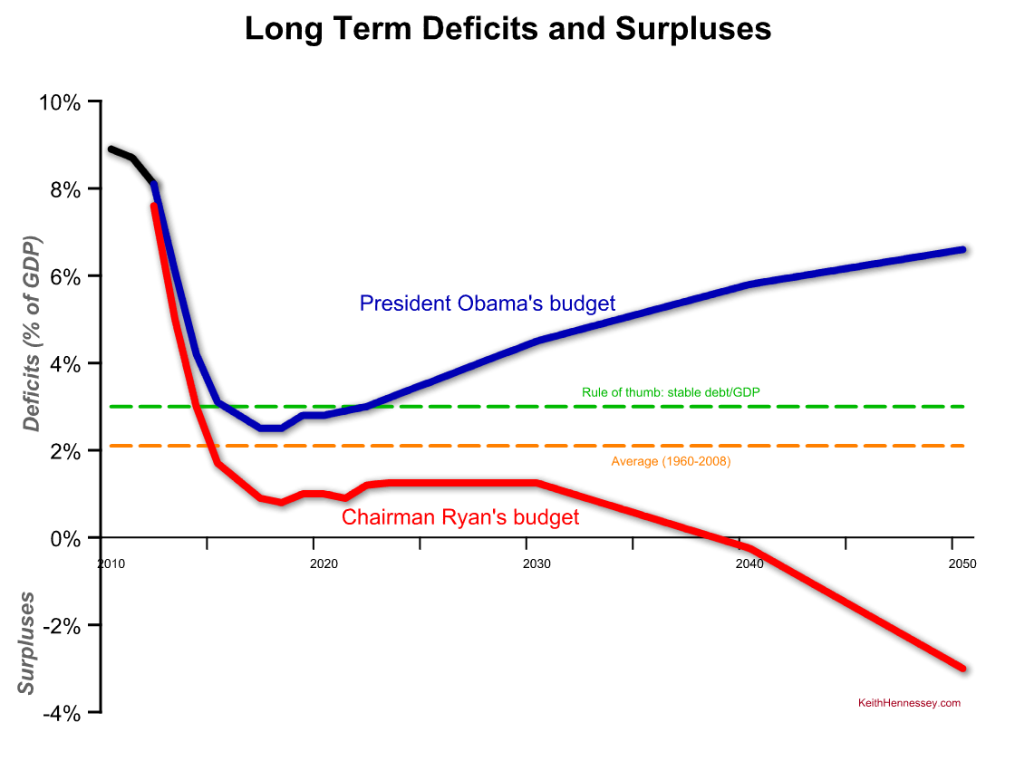 the u s deficit debt problem a longer run