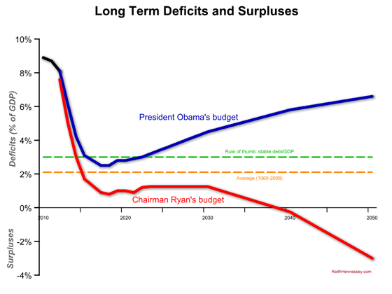 long term deficit comparison obama ryan