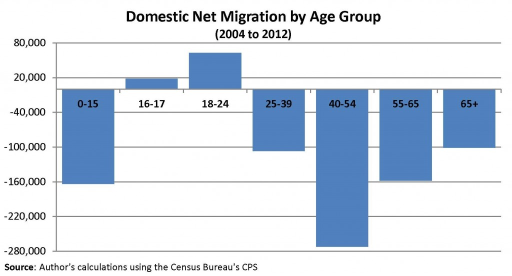 Domestic Net Migration by Age