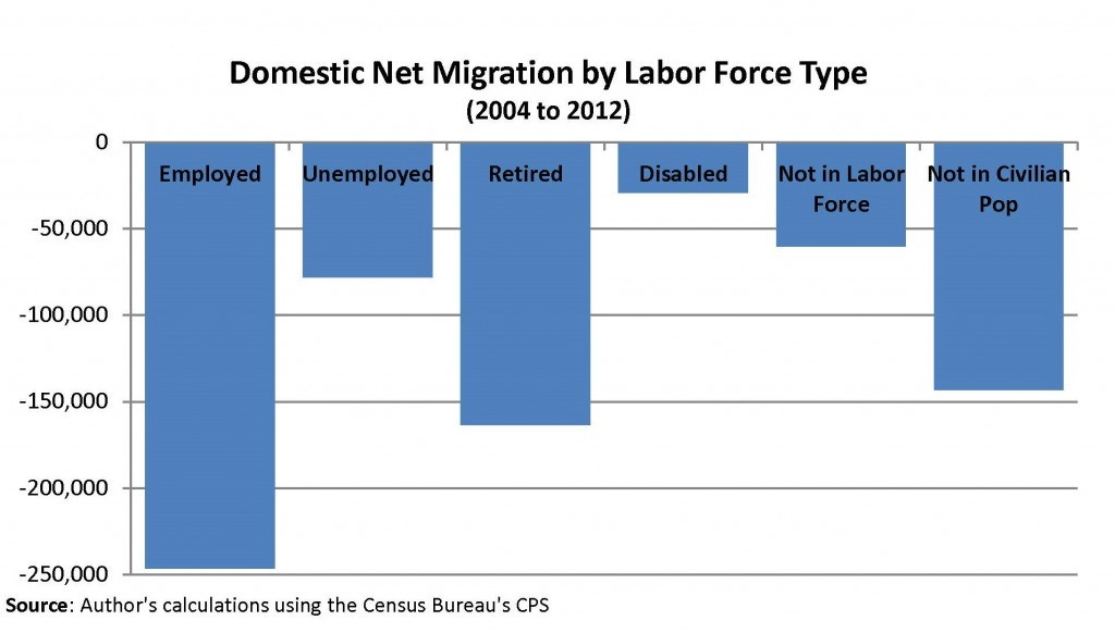 Domestic Net Migration by Labor Force