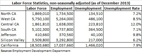 Labor Force Statistics