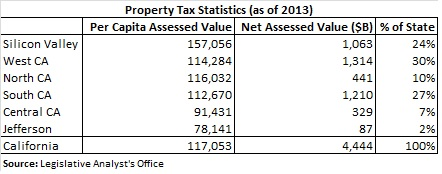 Property Tax Statistics
