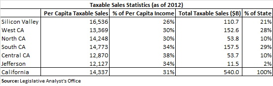 Taxable Sales Statistics