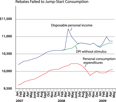Chart 1: Rebates failed to jumpstart consumption