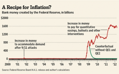 A recipe for inflation?