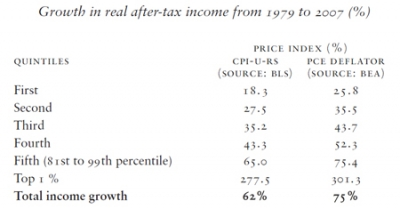 Growth in real after-tax income from 1979 to 2007