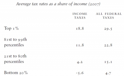 Average tax rates as a share of income (2007)