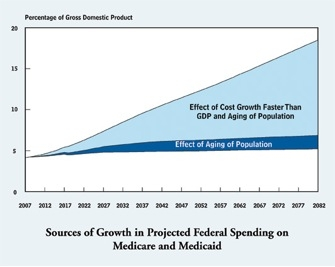 CBO social security chart