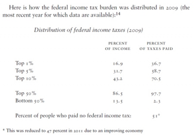 Distribution of federal income taxes (2009)