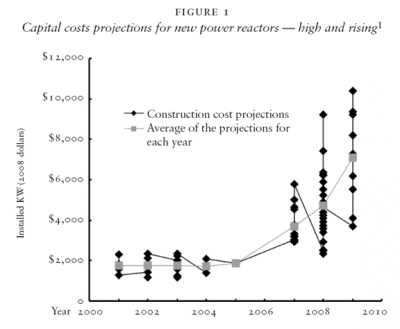 Capital costs projections for new power reactors — high and rising1