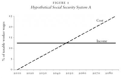 Hypothetical Social Security System A