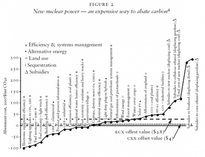 New nuclear power — an expensive way to abate carbon4