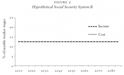 Hypothetical Social Security System B