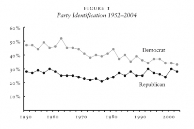 Figure 1 Party Identification 1952–2004