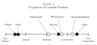 Figure 4 - Perceptions of Candidate Positions