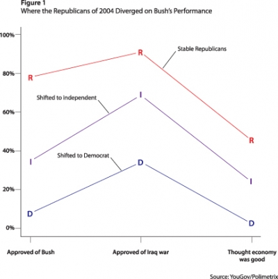 Figure 1. Where the Republicans of 2004 Diverged on Bush's Performance
