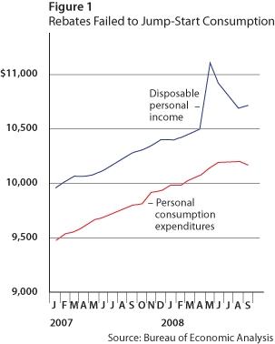 Rebates Failed To Jump Start Consumption