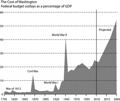 federal graph budget illustration