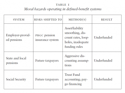 Moral hazards operating in defined-benefit systems