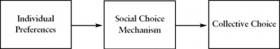 Nomination process can be understood as a social choice mechanism
