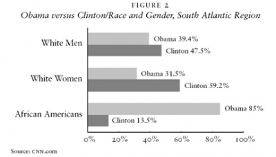 Obama versus Clinton/Race and Gender, South Atlantic Region
