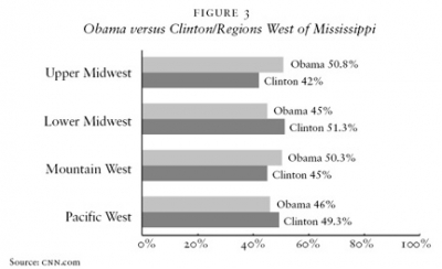 Obama versus Clinton/Regions West of Mississippi