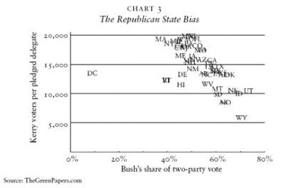The Republican State Bias