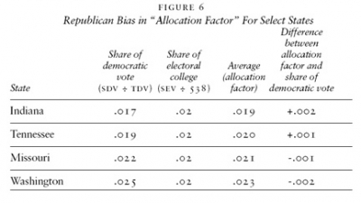 "Republican Bias in ""Allocation Factor"" For Select States"