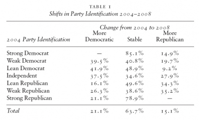 Table 1 - Shifts in Party Identification 2004–2008