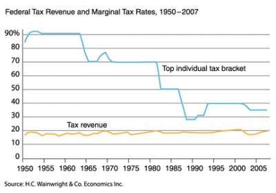 Federal tax revenue and marginal tax rates, 1950-2007