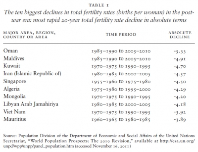 Ten biggest declines in total fertility rates